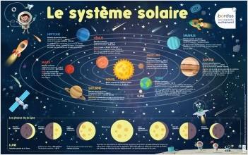 Les Posters Phosphorescents - Le Système solaire